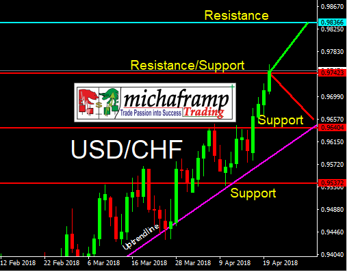 USDchf 220418.png